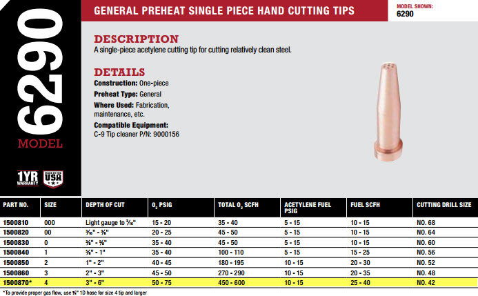 Cutting Tip Size 4