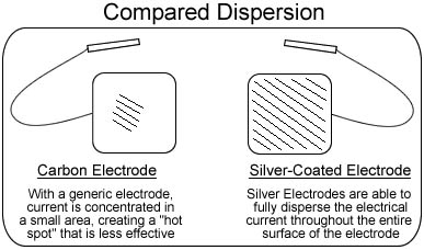 Silver Electrode Dispersion Test