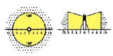 AL-06-SM Light Distribution