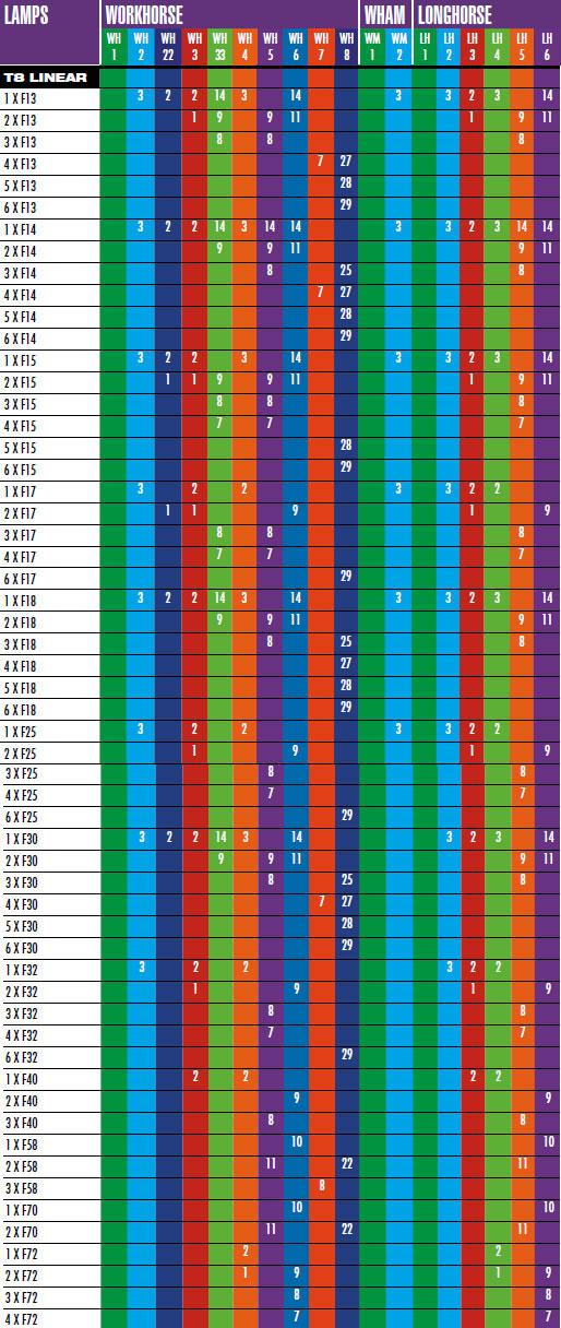 Fulham Ballast Lamp Charts Info