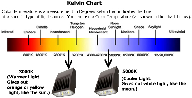 sc 1 st  Electric Supplies Online : kelvin scale for lighting - www.canuckmediamonitor.org