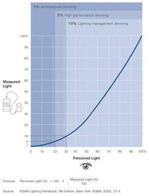 Measured Light vs. Perceived Light