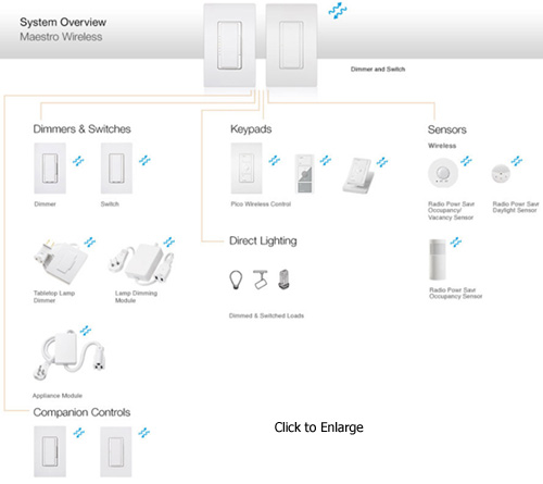 Lutron Maestro Wireless Components