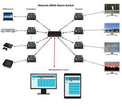 See 1080p Preconfigured WIFI Network HDMI Matrix Switchers