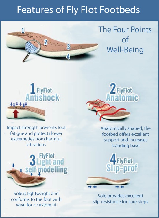 Fly Flot Shoe Features.